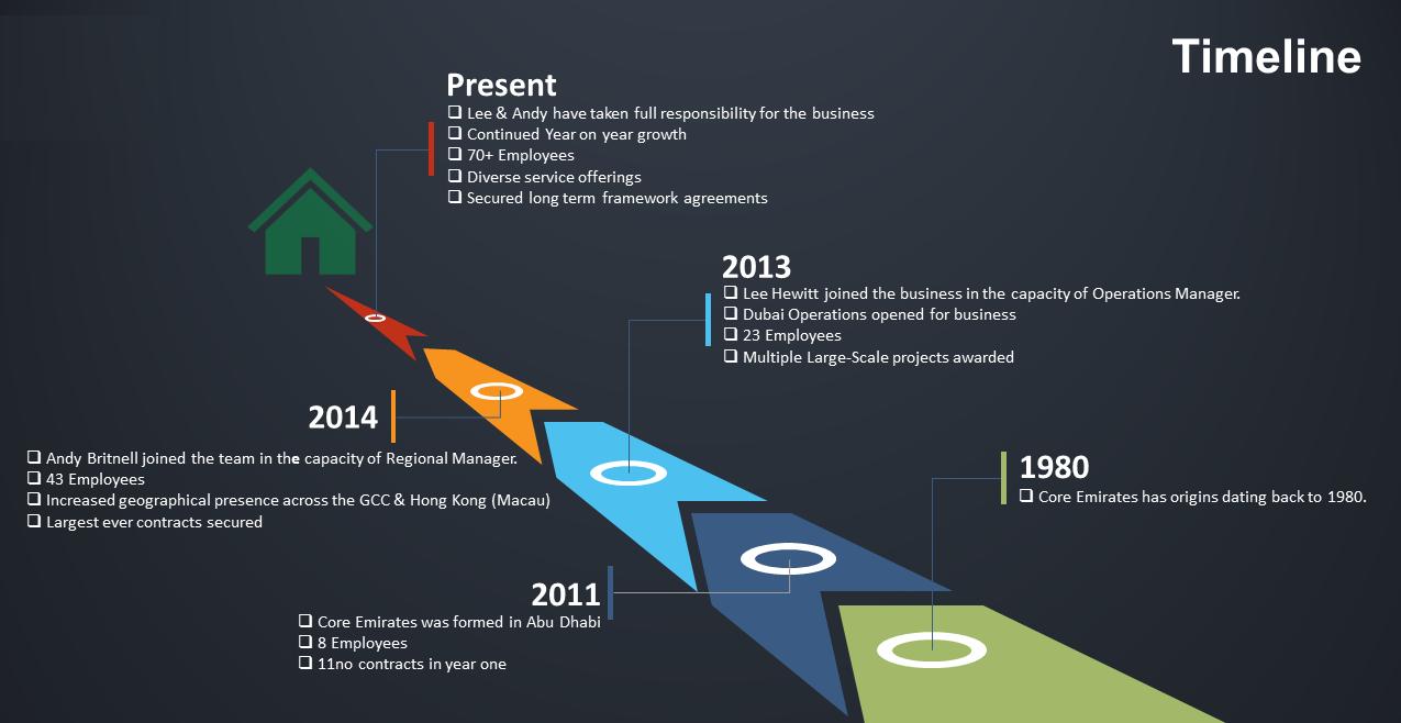 Core-Emirates-Timeline